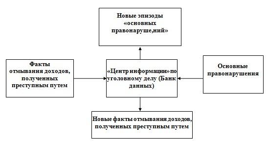 Схема. «